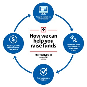 Emergency ID_affiliate marketing graphic