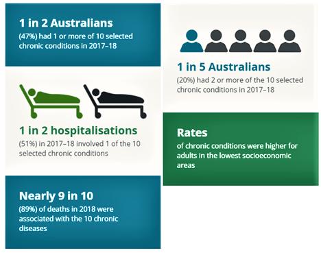 Most Common Chronic Illnesses Australia
